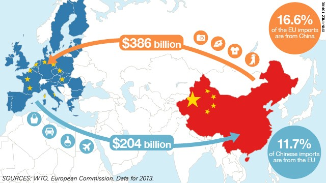 This map shows the trade flows between China and the EU./ 2013