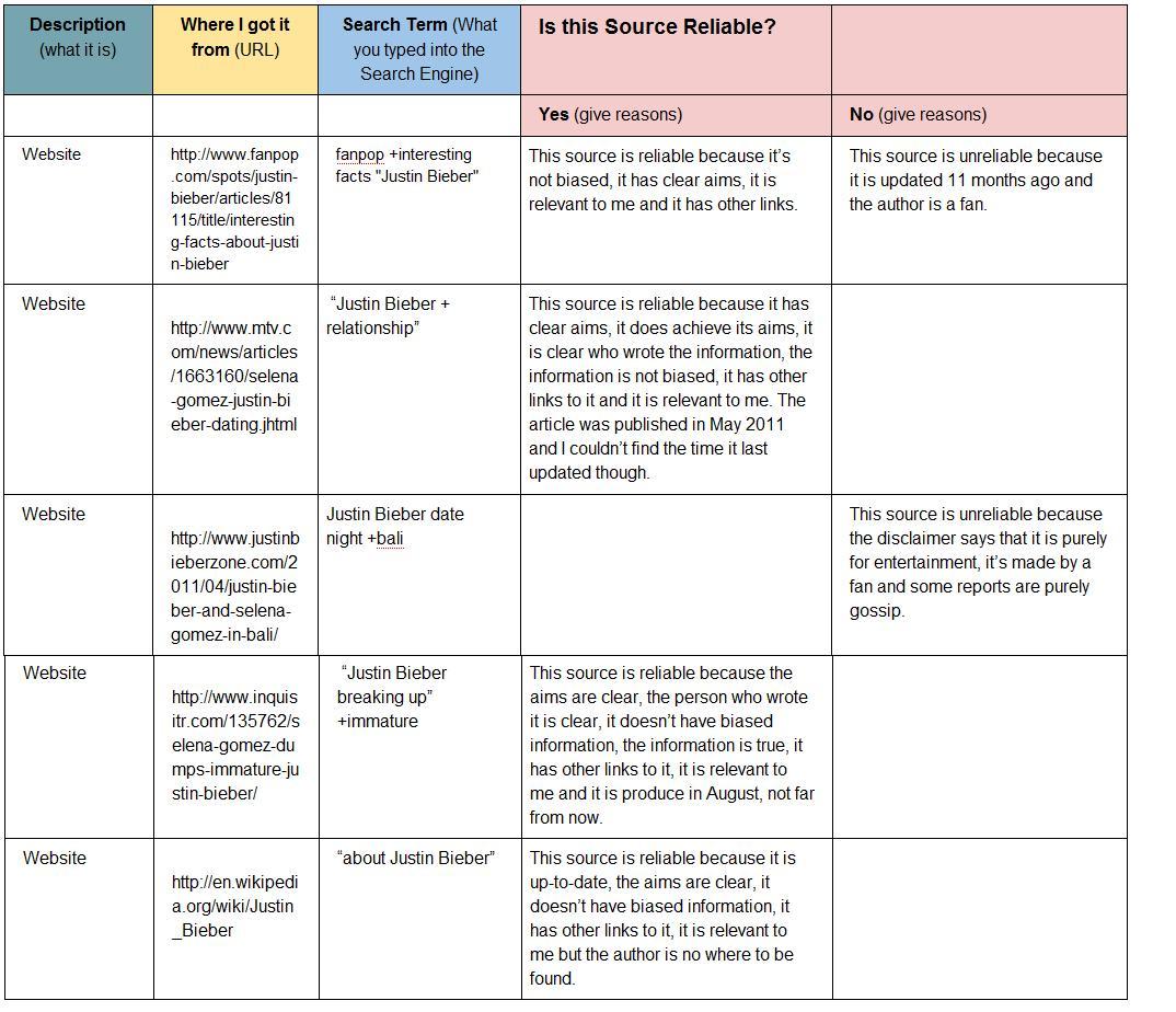 Leena S Ict Blog Information Sources Table