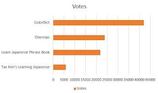 Urutan nilai dari tertinggi ke terendah dari Aplikasi Belajar Bahasa Jepang Di Android Terbaik berdasarkan votes