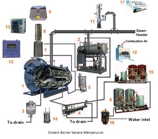 Image Result For Prinsip Kerja Boiler Pada Kapal