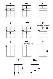 Kunci Gitar Kentrung Senar 3 : kunci, gitar, kentrung, senar, FREEDOM:, Kunci, Gitar
