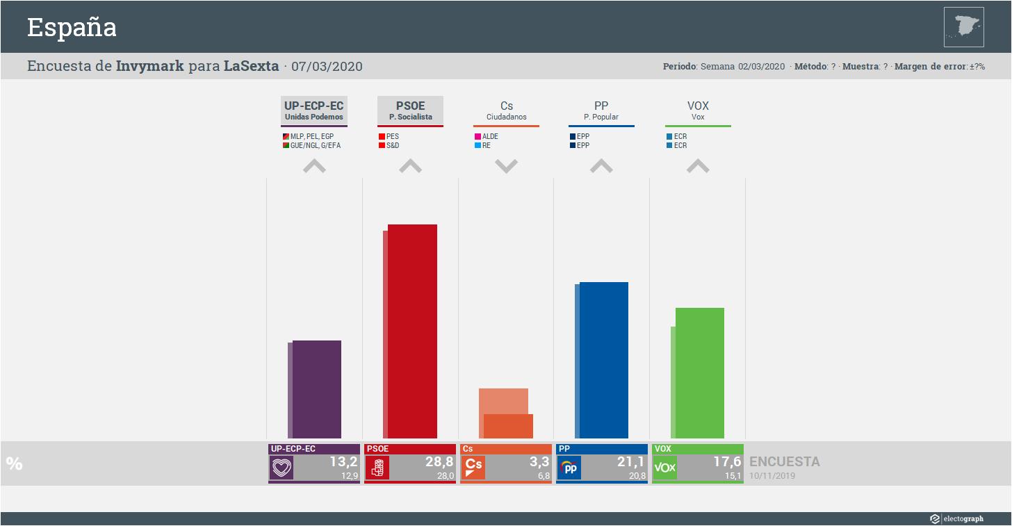 Gráfico de la encuesta para elecciones generales en España realizada por Invymark para LaSexta, 7 de marzo de 2020