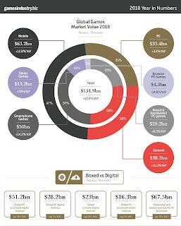 ¿Dónde producen más dinero los videojuegos?