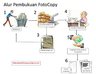 Menjalankan Bisnis Fotokopi dengan Perbedaan
