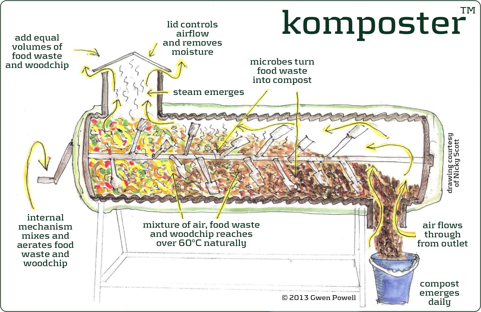Earthworm Digestive System Diagram Mini Cooper Alternator Wiring Of Dog Elsavadorla