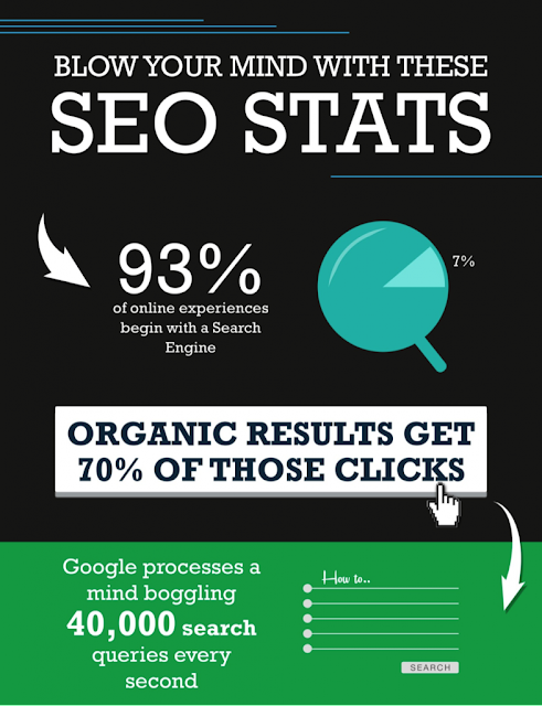 Search Engine Optimization (SEO) | Importance of SEO