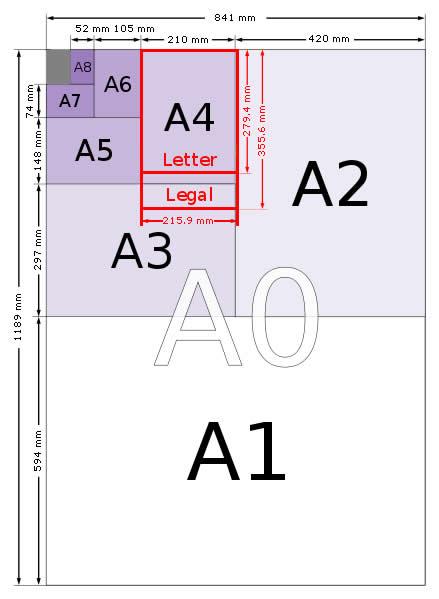 Diagrama de tamanhos de papel da série A.