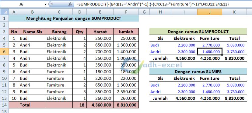 Download Contoh Data Penjualan Barang Excel Sondir Tanah