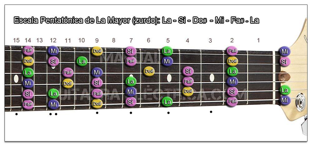 Escala Guitarra La mayor Pentatónica - A (Zurdo)