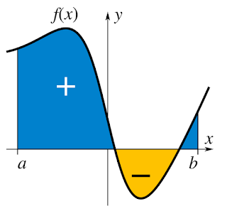 diagram integral