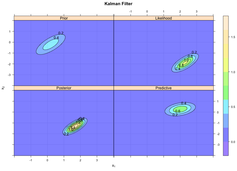 Kalman filter example visualised with R | R-bloggers