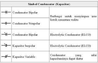 komponen elektronika kapasitor resistor berikut yang dilengkapi dengan simbol dan fungsi