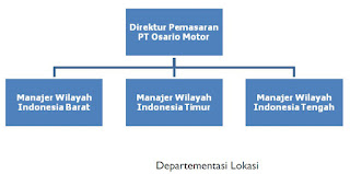 Struktur Organisasi Manajemen