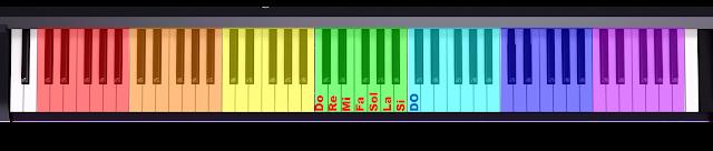 Distribución de OCTAVAS en un teclado