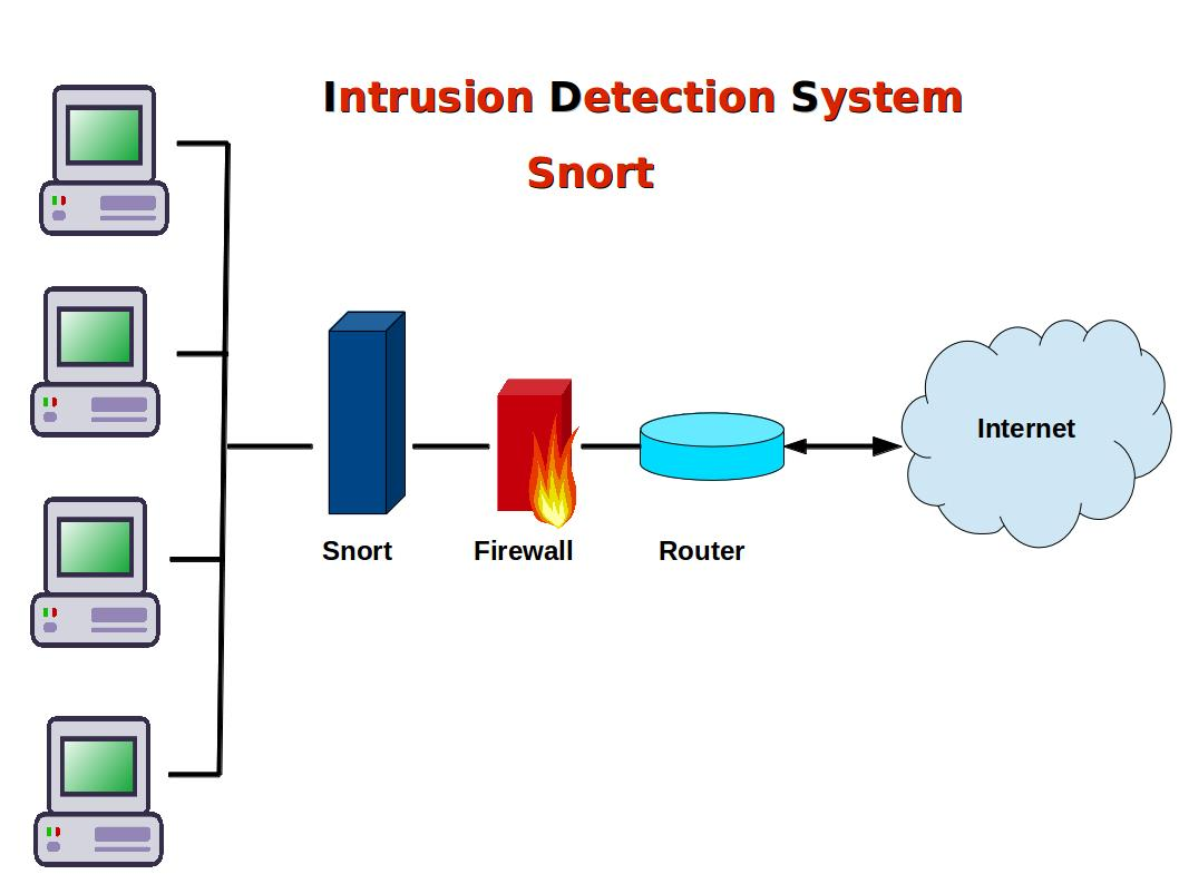 Computer Security And Pgp Installing Snort Intrusion