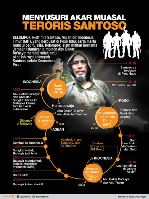 Santoso, profil teroris Indonesia, jaringan ISIS di Indonesia, bom bali, ilustrasi teroris, Siapa Sebenarnya Santoso?, konflik poso, kejadian di poso, Abu Bakar Baasyir, Jemaah Islamiyah,  Mujahidin Indonesia Timur, infografis santoso,