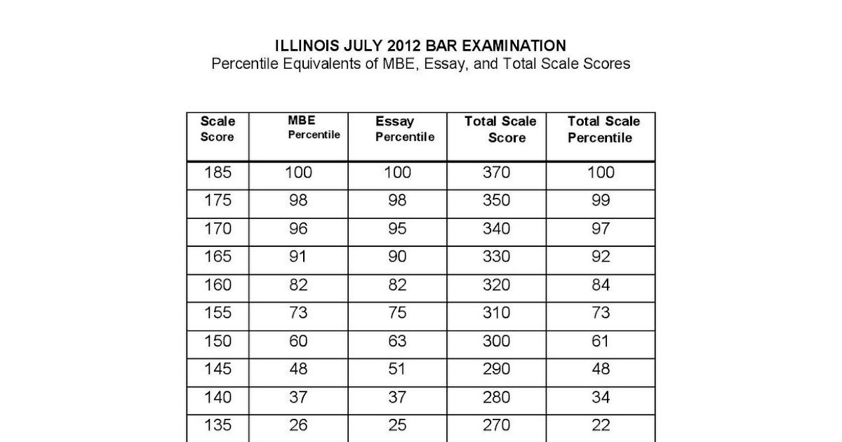 free florida bar exam outlines