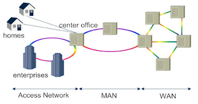 How Much Do You Know about Metropolitan Area Network? 1