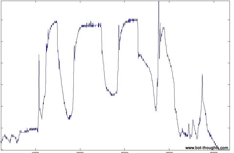 Bot Thoughts: AVC: Encoders, Quantization Error