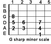 G sharp minor guitar scale