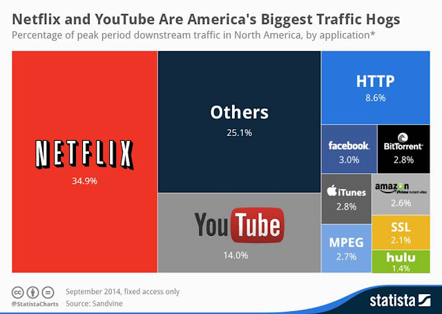 Netflix YouTube North America biggest traffic percentage of Internet