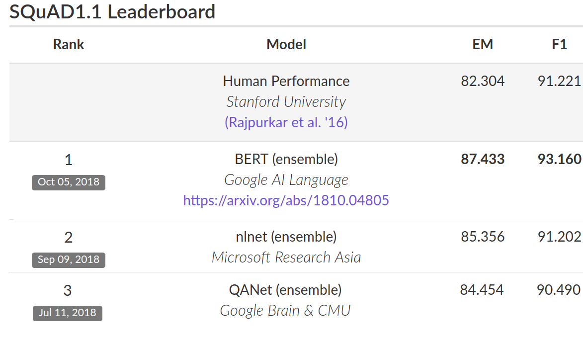 Google AI Blog: Open Sourcing BERT: State-of-the-Art Pre-training