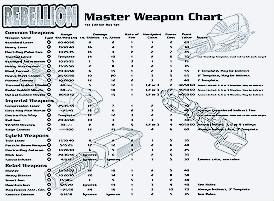 Master Equipment/Master Weapons Reference Card