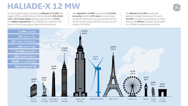 Altura aerogeneradores