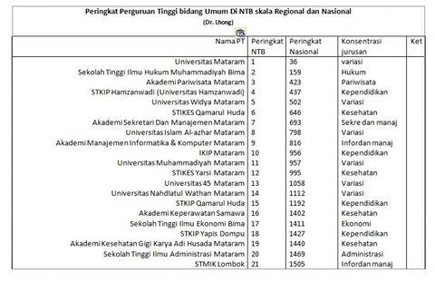 peringkat universitas di NTB