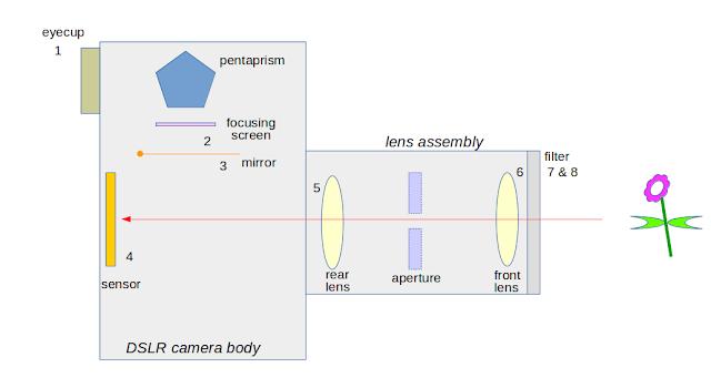 optical path dslr sensor mirror pentaprism lens focusing screen