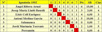 Clasificación final por orden de sorteo del I Torneo Regional de Igualada 1952