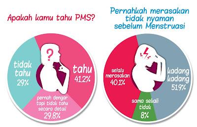cara menghitung masa subur untuk haid tidak teratur