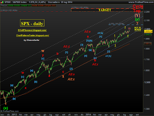 SPX - Correction in uptrend