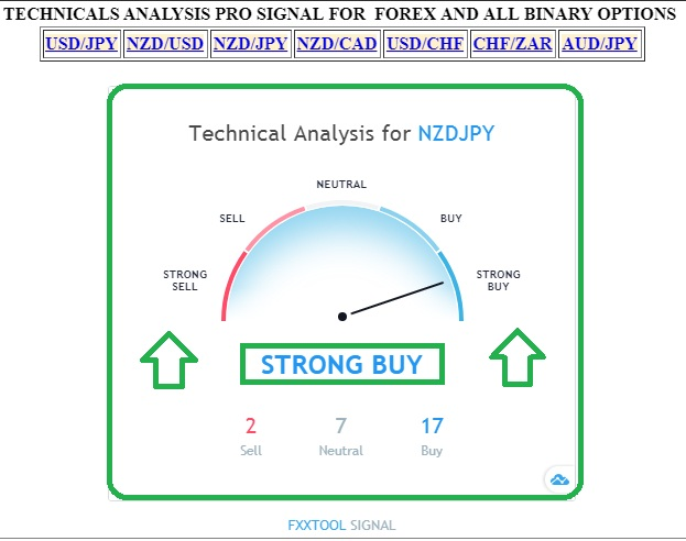 Binary options signals bot