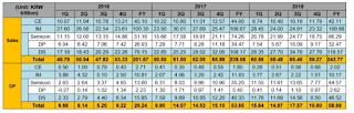 انخفضت إيرادات سامسونج بنسبة 29٪ في الربع الرابع من عام 2018 مقارنة بالعام الماضي