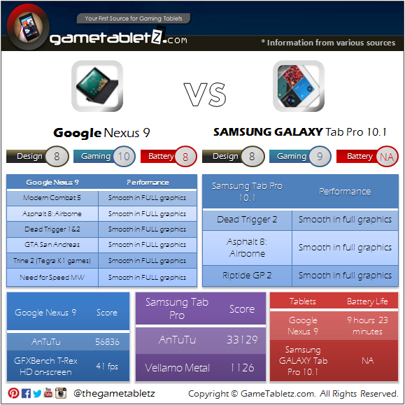 Sony Xperia Z2 Tablet vs Samsung Galaxy Tab Pro 10.1 LTE benchmarks and gaming performance