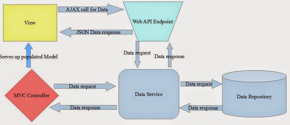 HellSpawn Developments: How to develop a data-driven