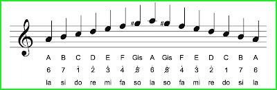 tangga nada minor harmonis