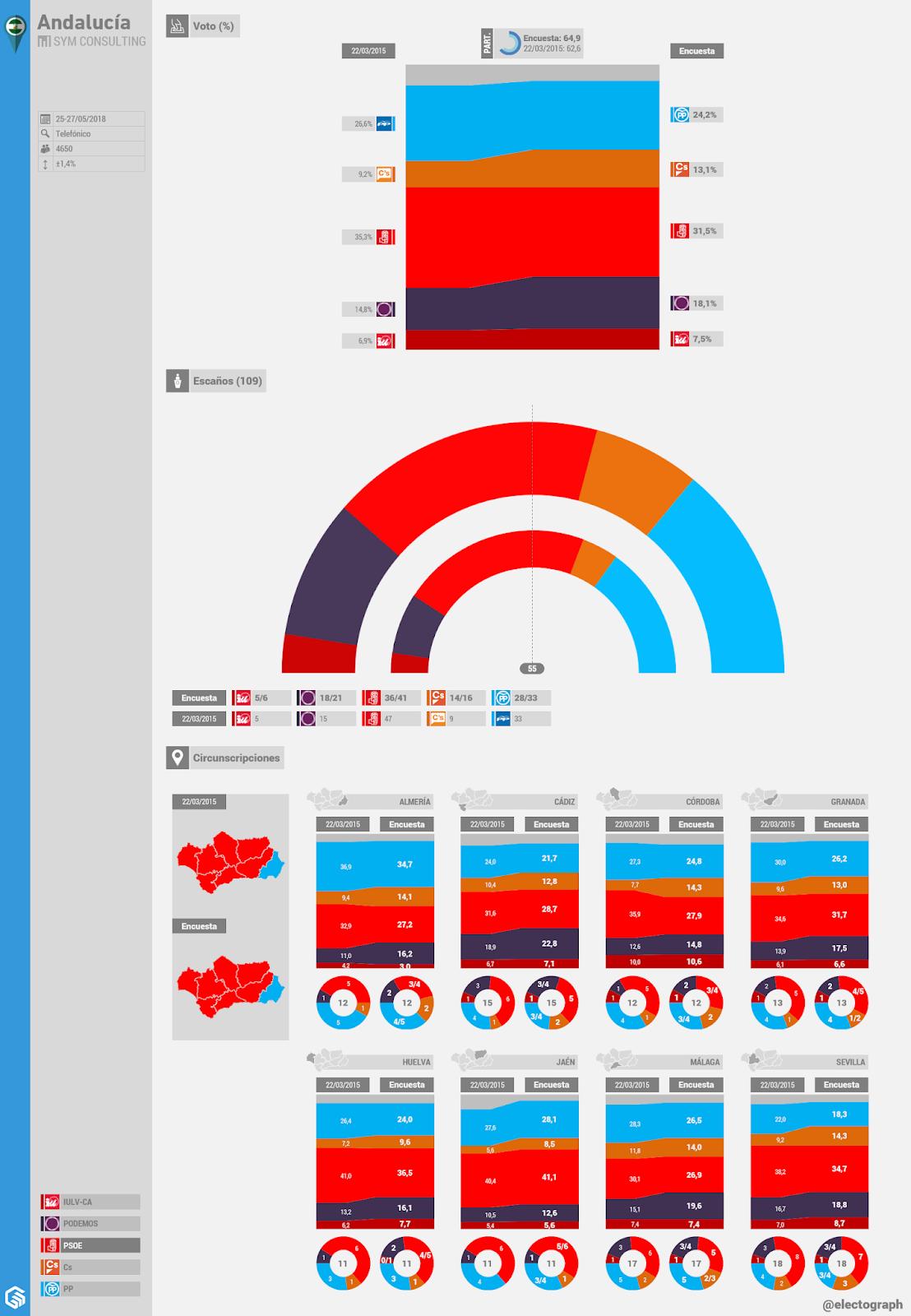 Gráfico de la encuesta para elecciones autonómicas en Andalucía realizada por SyM Consulting en mayo de 2018