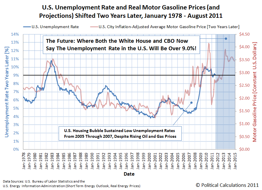 U.S. Unemployment Rate and Real Motor Gasoline Prices (and Projections) Shifted Two Years Later, January 1978 - August 2011