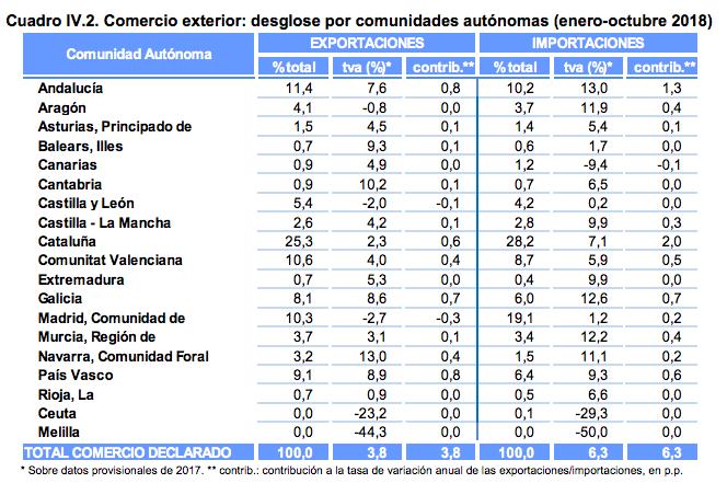 Exportaciones por comunidades autónomas 2018