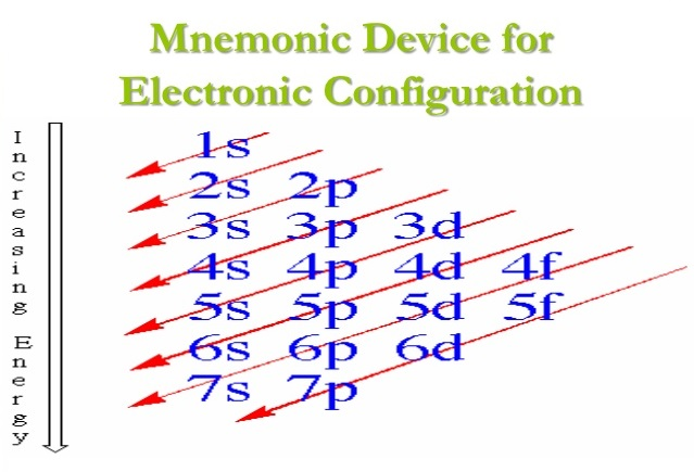 Exceptional To Determine The Electron Configuration Of The Elements Electron  Distribution Mnemonics Is Used.