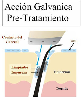 pre-tratamiento galvanic spa