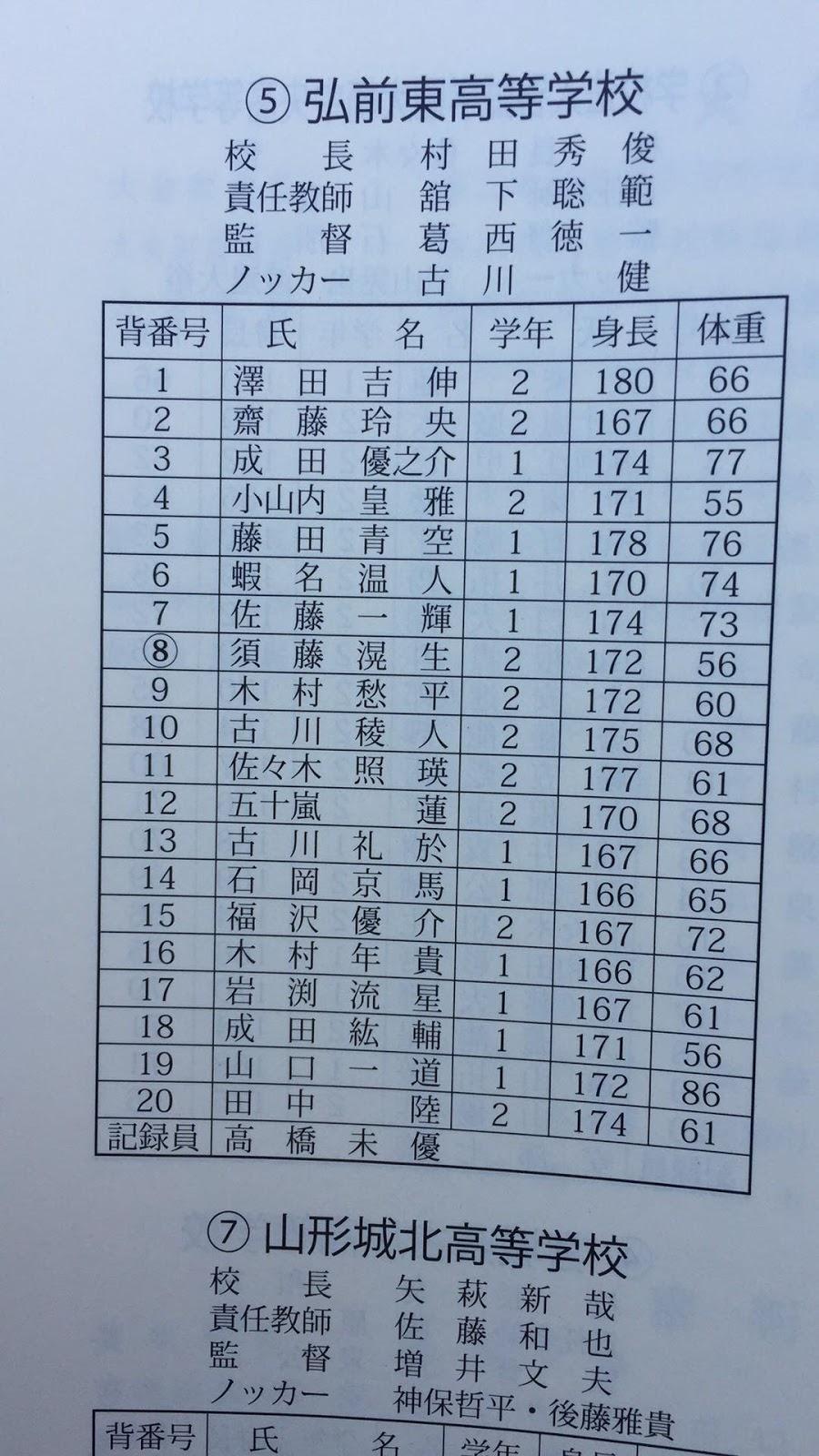 【高校野球】秋田県大会2019|春季大会組み合わせ …