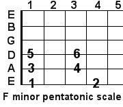 F minor pentatonic guitar scale