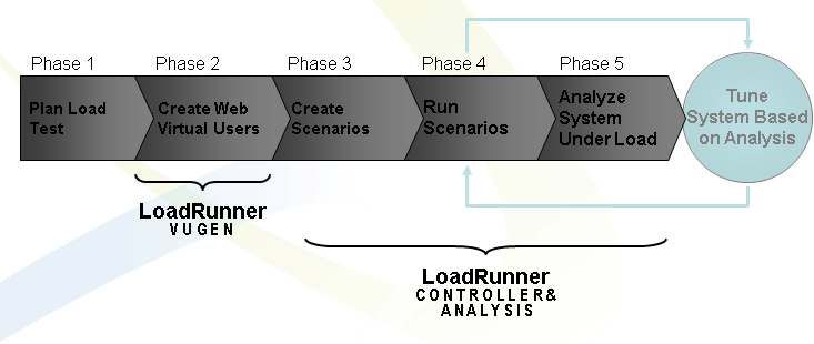 Loadrunner Workflow basic Process - An Automated Performance Testing