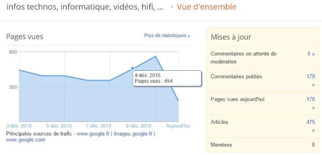plus de 500 lecteurs jours sur mon blog infos techno PhiLeGeek record battu