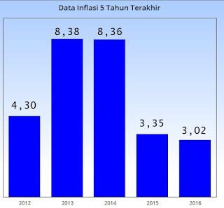 data inflasi 5 tahun terakhir 2012 sampai dengan 2016