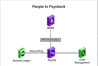 Oracle HCM people to paycheck