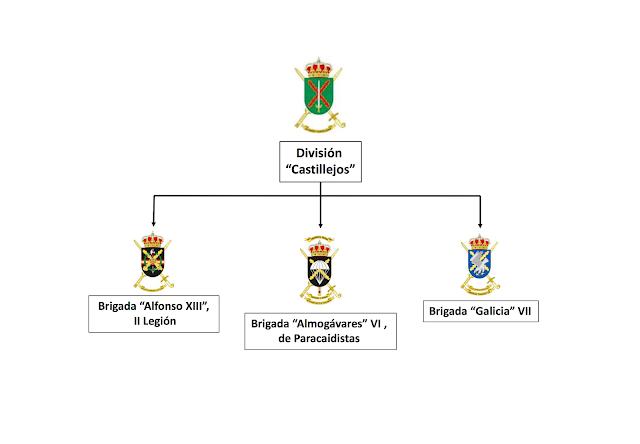 Estructura de las Brigadas Orgánicas Polivalentes (BOP) del Ejército de Tierra